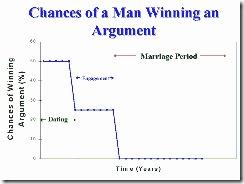 Argument Graph